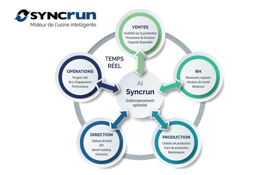 Arima et Syncrun au cœur de l'industrie 4.0